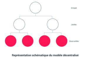 Représentation schématique du modèle décentralisé - Gouvernance data